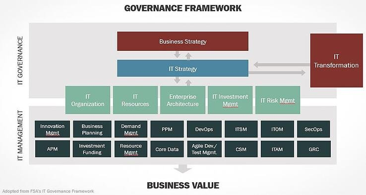 GovernanceFramework